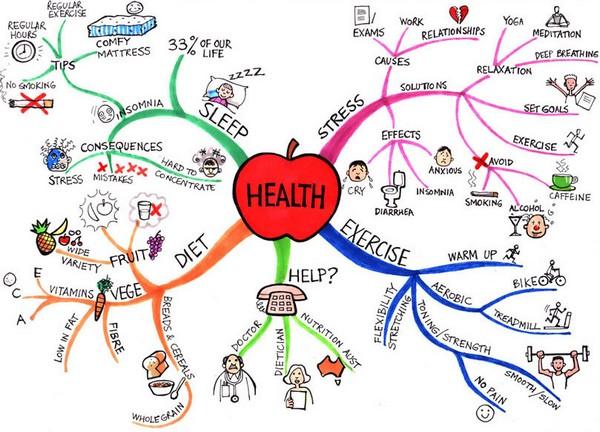 health-map